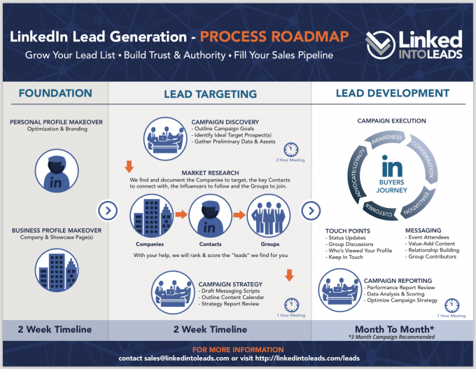 LIL-LinkedIn-Lead-Generation-Process-Roadmap