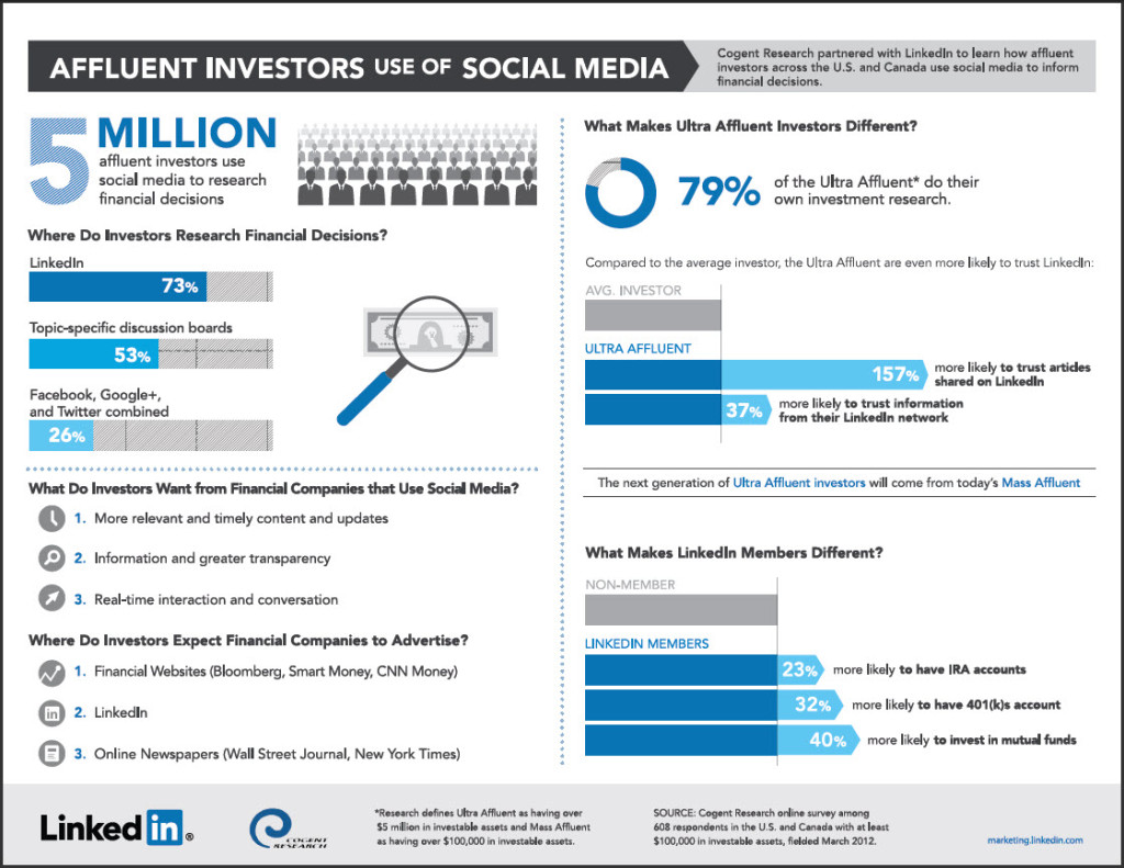 Affluent-Investors-Linkedin-1024x791